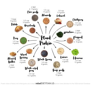 Φυτική πρωτεΐνη: πέντε πηγές που πρέπει να καταναλώνετε!