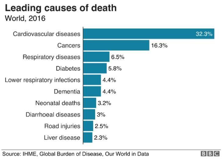 Αυτές είναι οι κύριες αιτίες θανάτου στις ημέρες μας