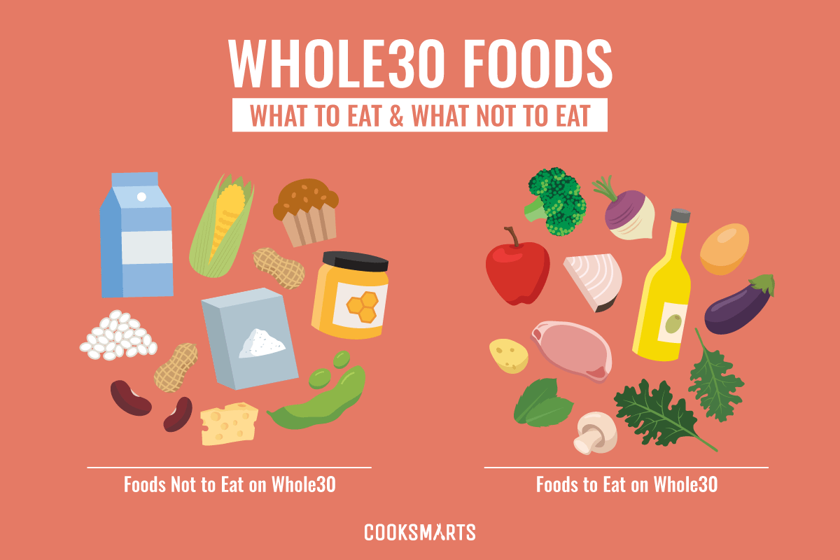 Whole30: Γρήγορη απώλεια βάρους ή μία ακόμη δίαιτα;